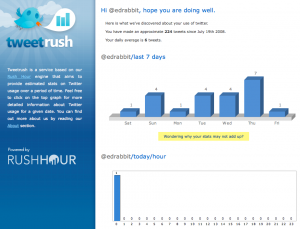 Tweetrush stats for edrabbit