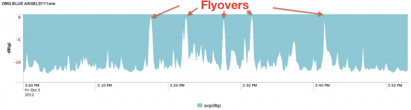 Blue Angel Flyovers detected by Splunk Storm