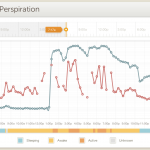 20130921 - Basis - Heart Rate and Perspiration